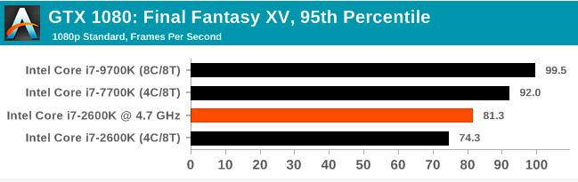 Легендарный Intel Core i7-2600K: тестирование Sandy Bridge в 2019 году (часть 3) - 18