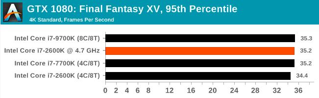 Легендарный Intel Core i7-2600K: тестирование Sandy Bridge в 2019 году (часть 3) - 19