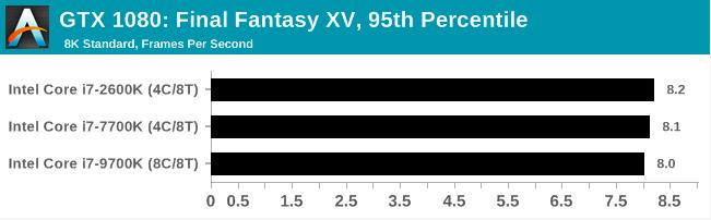 Легендарный Intel Core i7-2600K: тестирование Sandy Bridge в 2019 году (часть 3) - 20