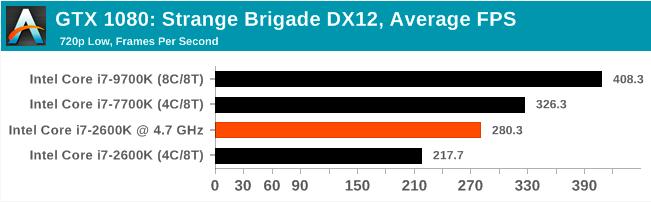 Легендарный Intel Core i7-2600K: тестирование Sandy Bridge в 2019 году (часть 3) - 42