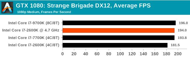 Легендарный Intel Core i7-2600K: тестирование Sandy Bridge в 2019 году (часть 3) - 43