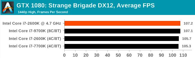 Легендарный Intel Core i7-2600K: тестирование Sandy Bridge в 2019 году (часть 3) - 44