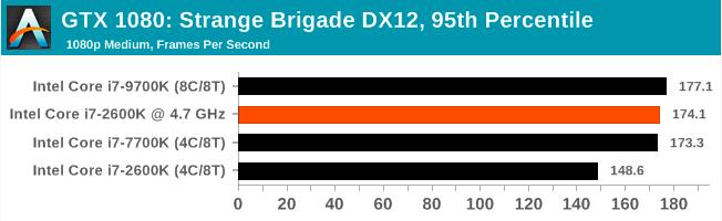 Легендарный Intel Core i7-2600K: тестирование Sandy Bridge в 2019 году (часть 3) - 47