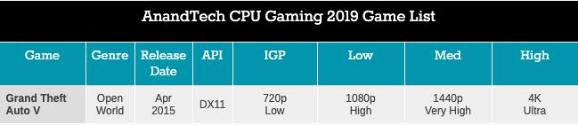 Легендарный Intel Core i7-2600K: тестирование Sandy Bridge в 2019 году (часть 3) - 51