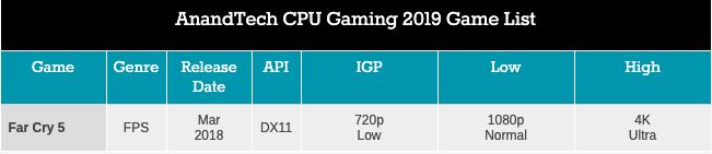 Легендарный Intel Core i7-2600K: тестирование Sandy Bridge в 2019 году (часть 3) - 61
