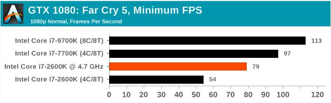 Легендарный Intel Core i7-2600K: тестирование Sandy Bridge в 2019 году (часть 3) - 66