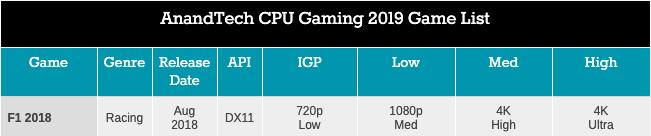 Легендарный Intel Core i7-2600K: тестирование Sandy Bridge в 2019 году (часть 3) - 79