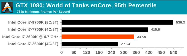 Легендарный Intel Core i7-2600K: тестирование Sandy Bridge в 2019 году (часть 3) - 8