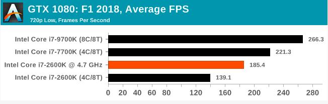 Легендарный Intel Core i7-2600K: тестирование Sandy Bridge в 2019 году (часть 3) - 80