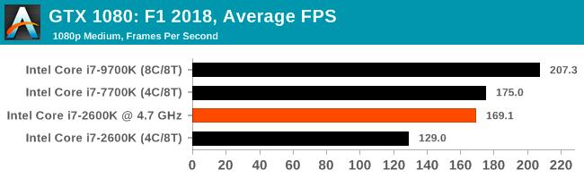 Легендарный Intel Core i7-2600K: тестирование Sandy Bridge в 2019 году (часть 3) - 81