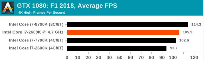 Легендарный Intel Core i7-2600K: тестирование Sandy Bridge в 2019 году (часть 3) - 82