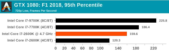 Легендарный Intel Core i7-2600K: тестирование Sandy Bridge в 2019 году (часть 3) - 84