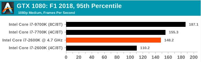 Легендарный Intel Core i7-2600K: тестирование Sandy Bridge в 2019 году (часть 3) - 85