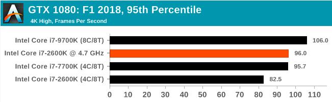 Легендарный Intel Core i7-2600K: тестирование Sandy Bridge в 2019 году (часть 3) - 86
