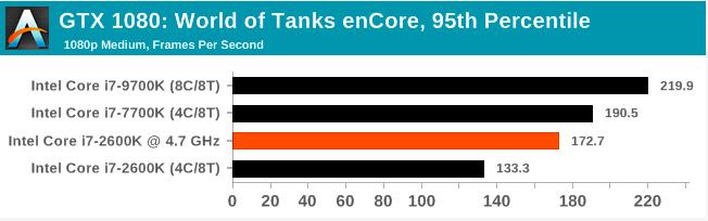 Легендарный Intel Core i7-2600K: тестирование Sandy Bridge в 2019 году (часть 3) - 9