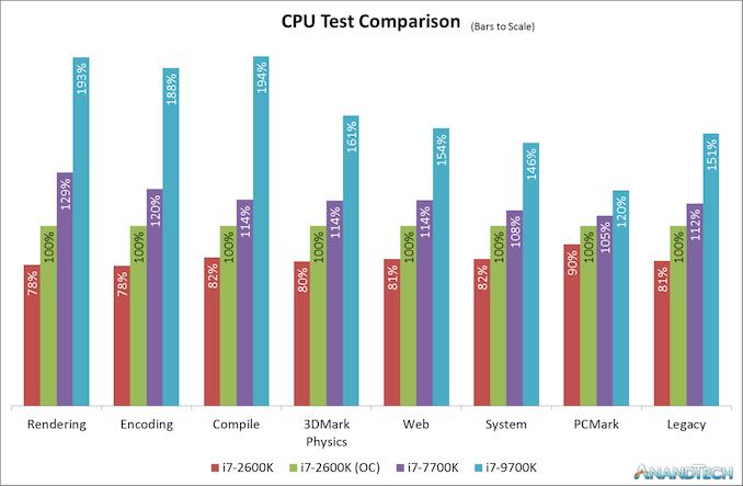 Легендарный Intel Core i7-2600K: тестирование Sandy Bridge в 2019 году (часть 3) - 90