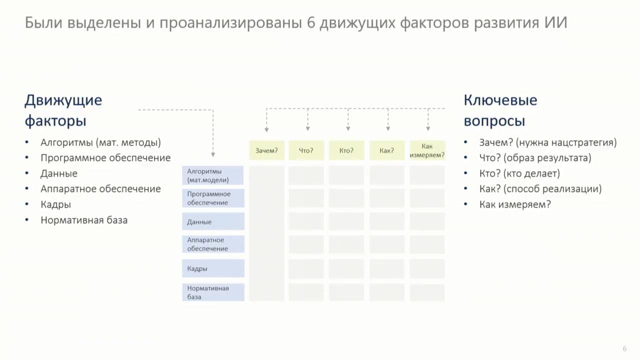 90 миллиардов рублей на развитие искусственного интеллекта - 4