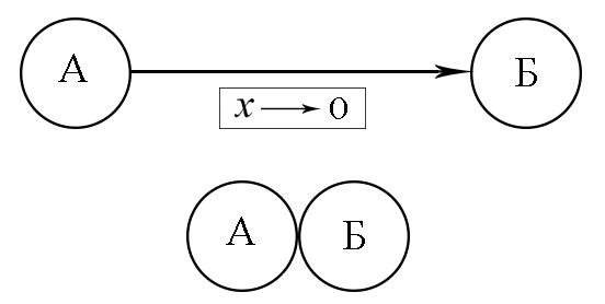 Элемент нулевого размера - 1