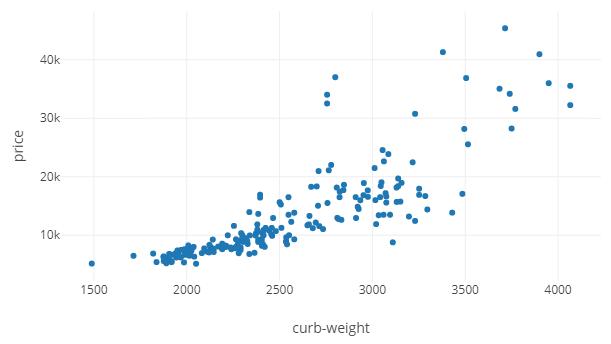 Многомерные графики в Python — от трёхмерных и до шестимерных - 3