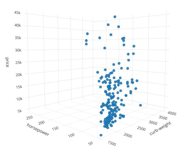Многомерные графики в Python — от трёхмерных и до шестимерных - 4