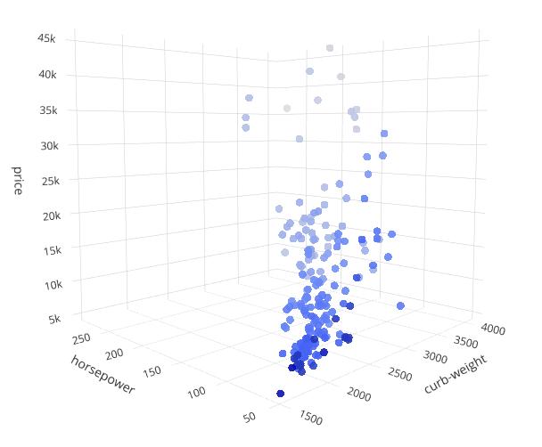 Многомерные графики в Python — от трёхмерных и до шестимерных - 5