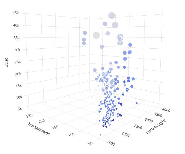 Многомерные графики в Python — от трёхмерных и до шестимерных - 6