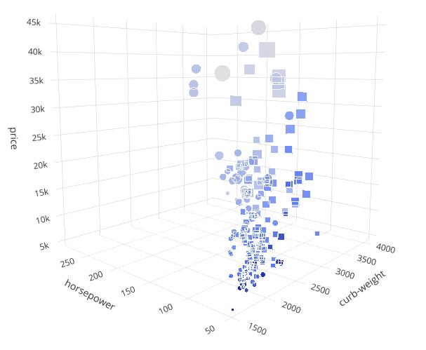 Многомерные графики в Python — от трёхмерных и до шестимерных - 7