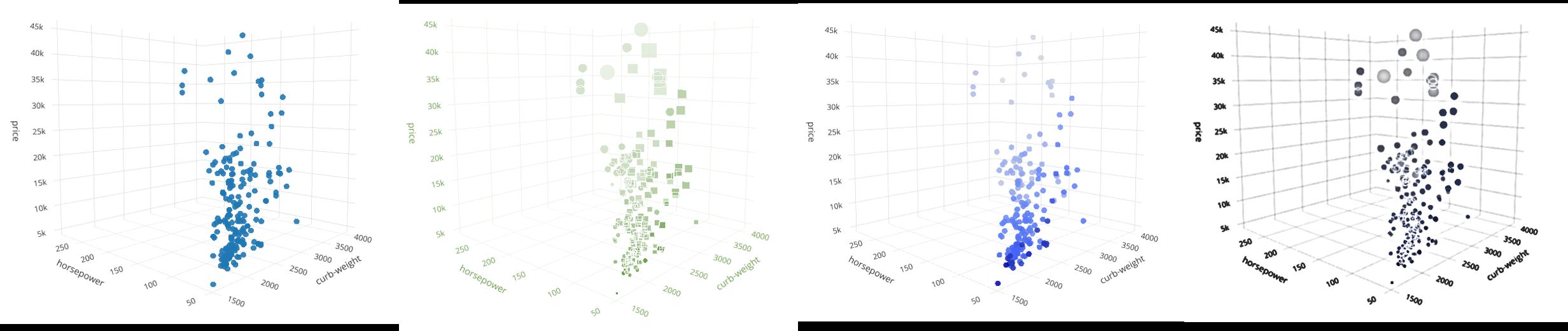 Многомерные графики в Python — от трёхмерных и до шестимерных - 1