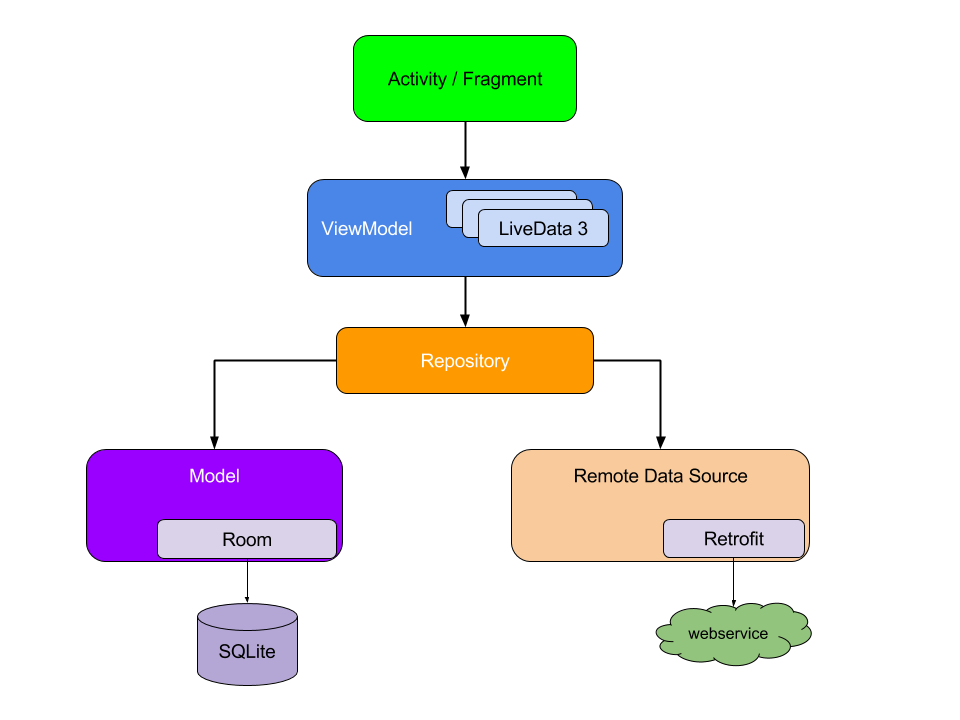 Руководство по организации архитектуры Android приложения - 1