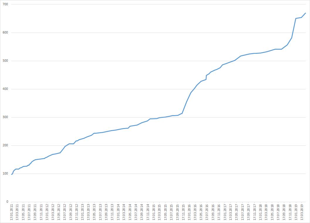 PVS-Studio Graph of Diagnostic Abilities Development - 2
