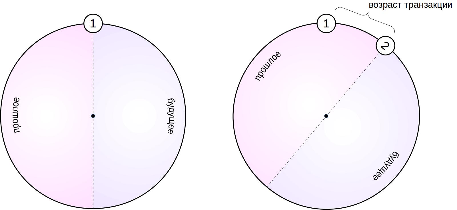 MVCC в PostgreSQL-8. Заморозка - 2