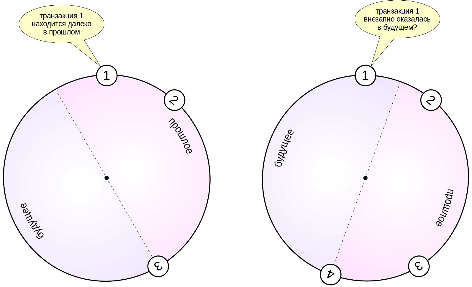 MVCC в PostgreSQL-8. Заморозка - 3