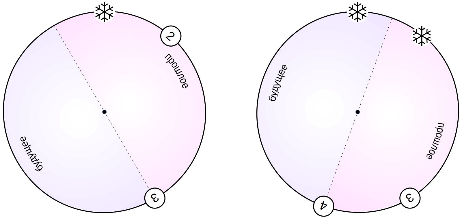 MVCC в PostgreSQL-8. Заморозка - 4