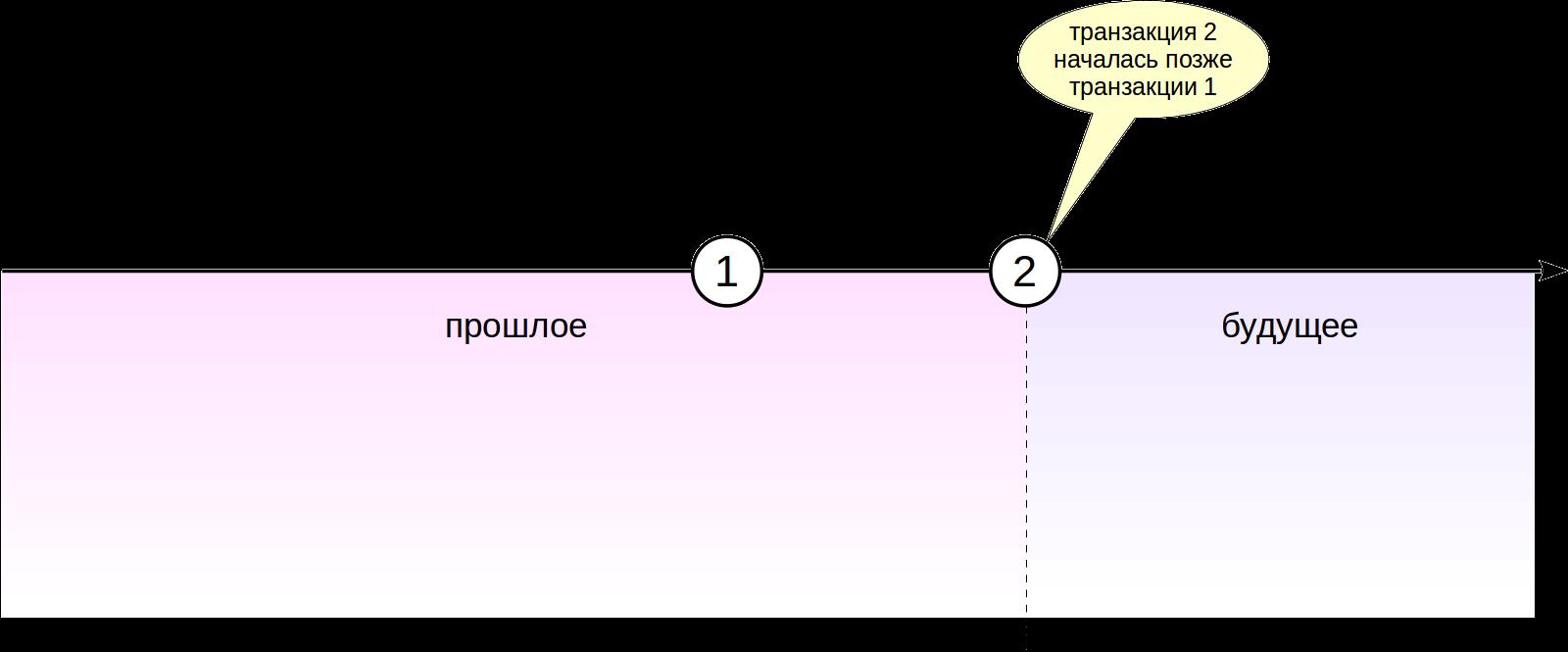 MVCC в PostgreSQL-8. Заморозка - 1