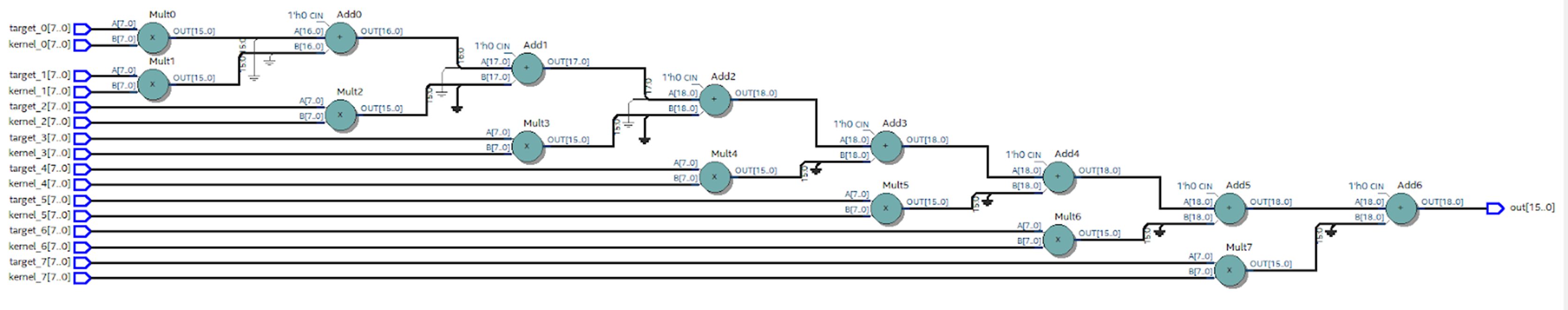 Пишем под FPGA без HDL. Сравнение высокоуровневых средств разработки - 11