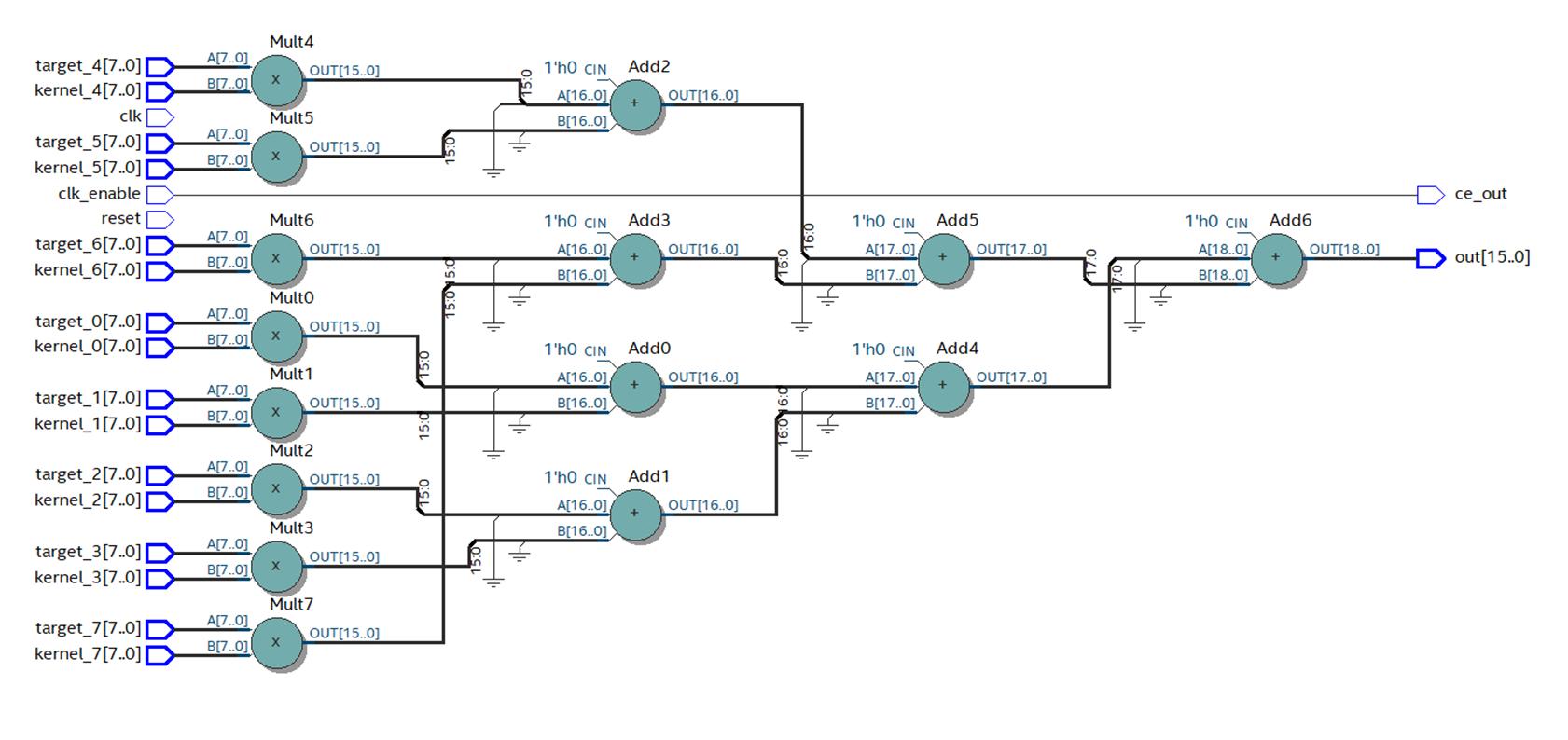 Пишем под FPGA без HDL. Сравнение высокоуровневых средств разработки - 13
