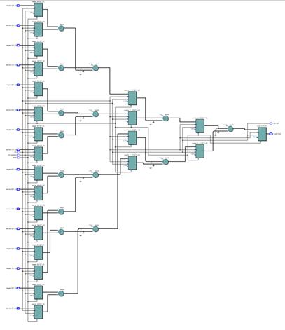 Пишем под FPGA без HDL. Сравнение высокоуровневых средств разработки - 15
