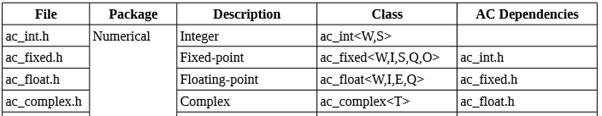 Пишем под FPGA без HDL. Сравнение высокоуровневых средств разработки - 22