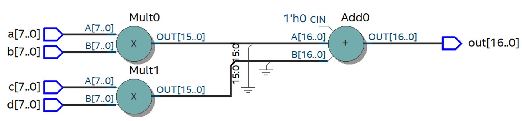Пишем под FPGA без HDL. Сравнение высокоуровневых средств разработки - 3