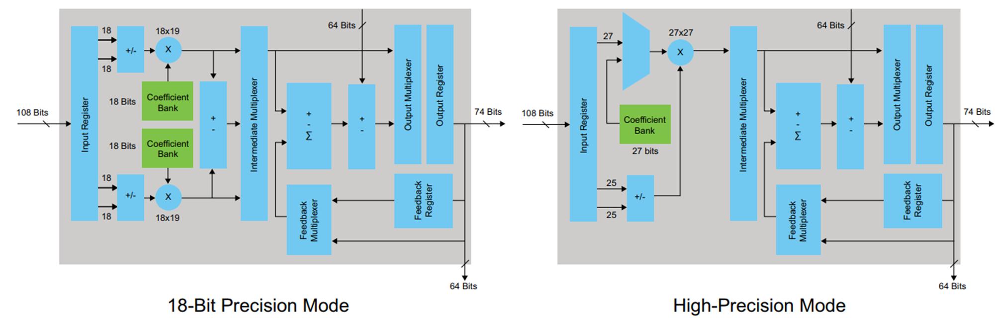 Пишем под FPGA без HDL. Сравнение высокоуровневых средств разработки - 4