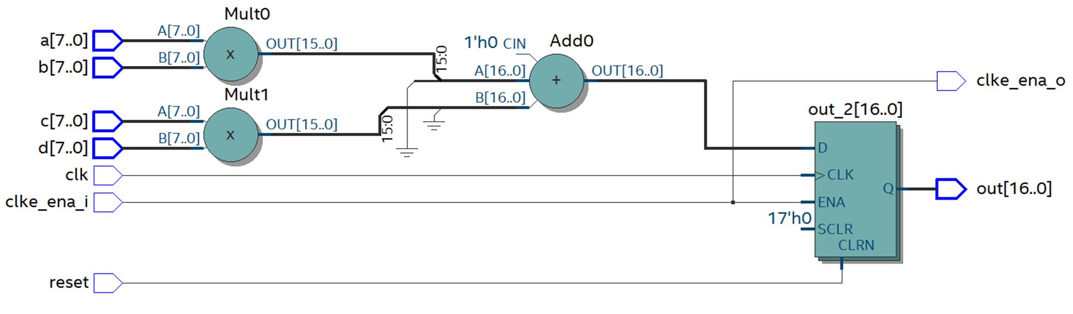 Пишем под FPGA без HDL. Сравнение высокоуровневых средств разработки - 5