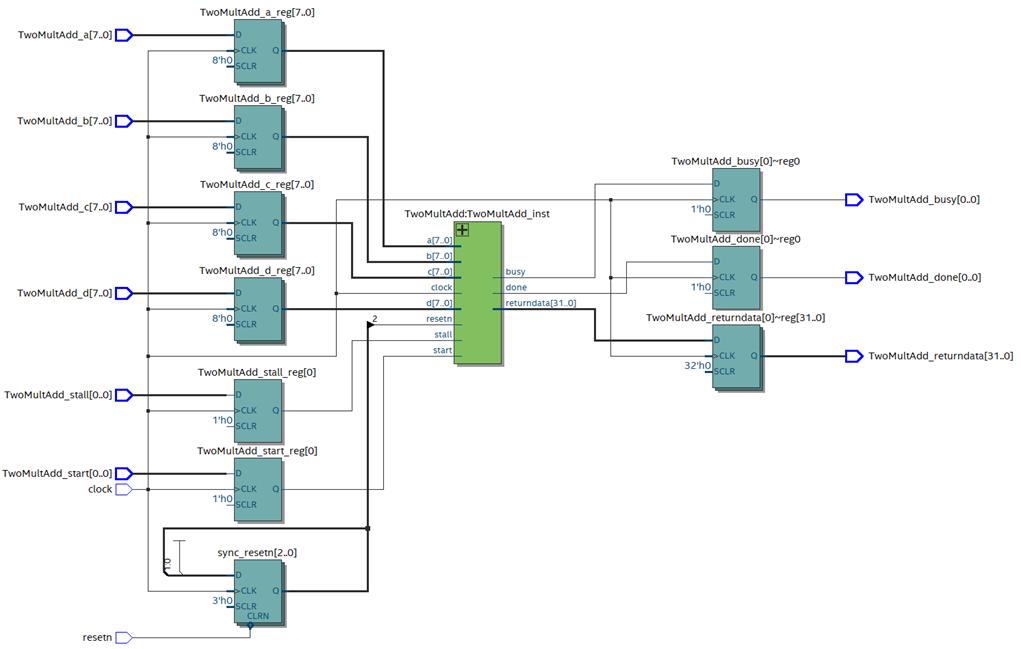 Пишем под FPGA без HDL. Сравнение высокоуровневых средств разработки - 7