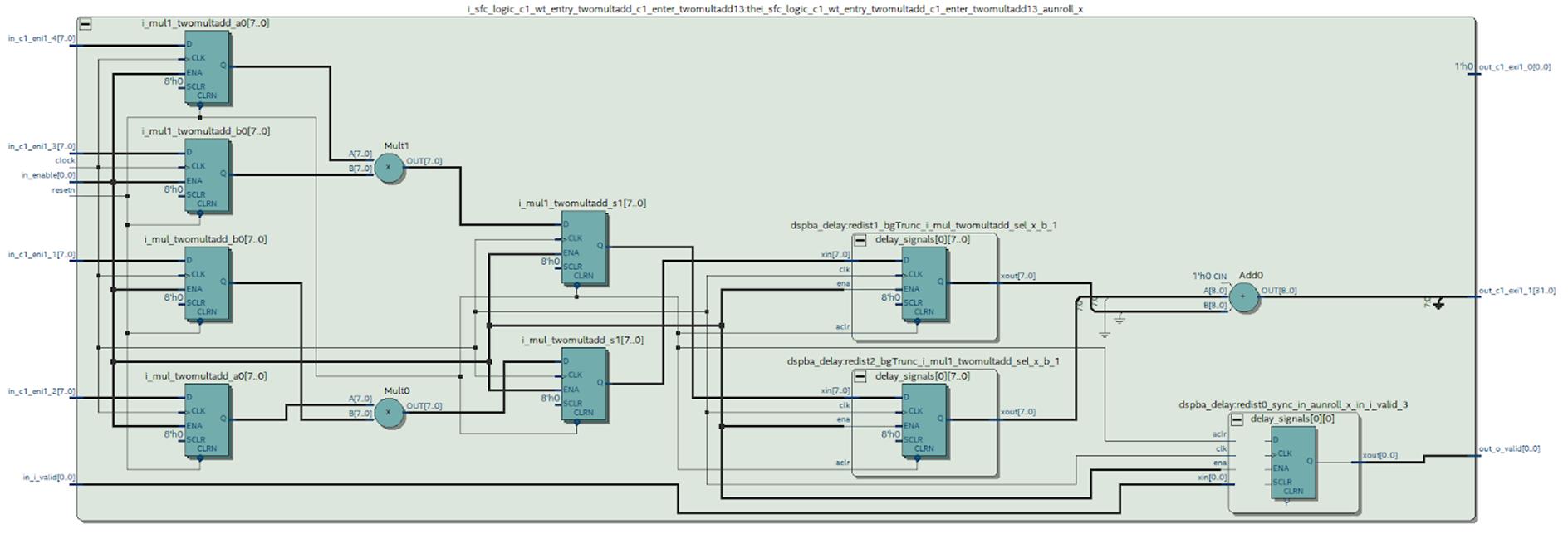 Пишем под FPGA без HDL. Сравнение высокоуровневых средств разработки - 9