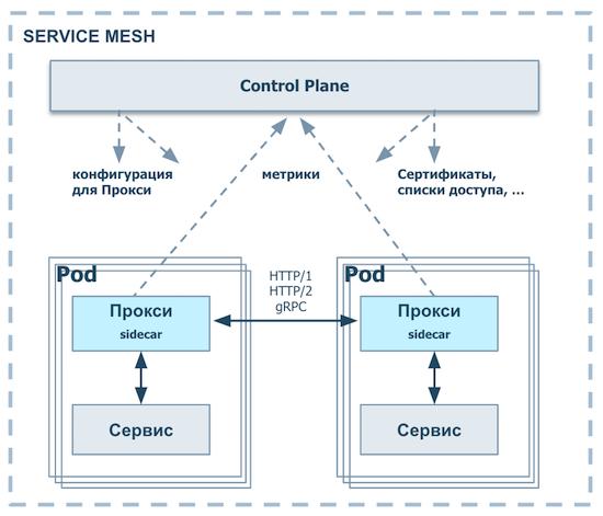 Зачем мы делаем Enterprise Service Mesh - 2