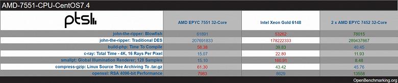32-ядерный процессор AMD Epyc 7452 в первых тестах порой превосходит предшественника почти вдвое