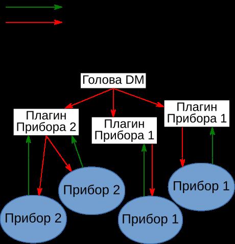 Device Manager. Продлить МИС до устройств - 4