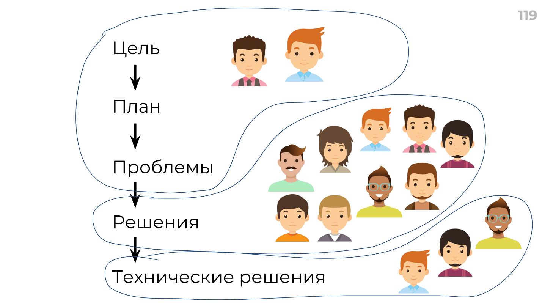 Мотивация, делегирование и автоматизация: рецепт создания суперкоманды - 12