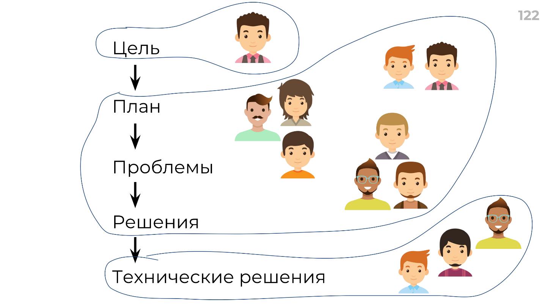 Мотивация, делегирование и автоматизация: рецепт создания суперкоманды - 13