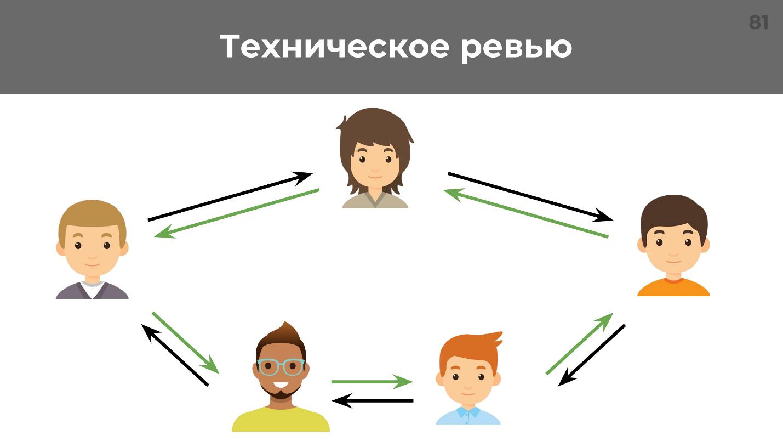 Мотивация, делегирование и автоматизация: рецепт создания суперкоманды - 7