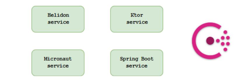 Не Spring Boot'ом единым: обзор альтернатив - 2